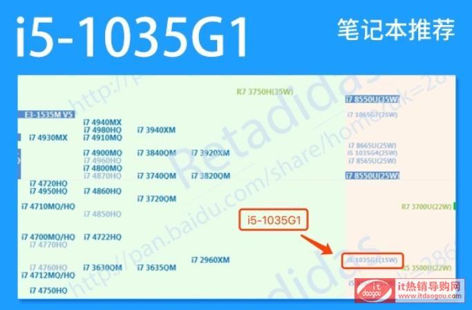 测评介绍i5-1035g1和i5-10210u有什么区别?配置性能哪个好?