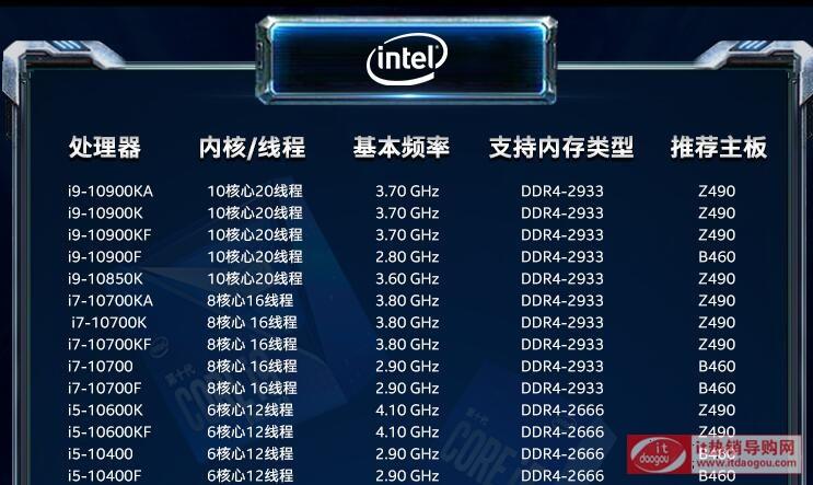 英特尔i9系列哪个型号最好?i910900k跟i910900kf性能区别哪个好