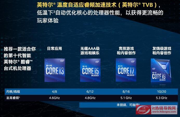 Intel英特尔i9-10900K复仇者联盟珍藏版,某东4199元入手评价
