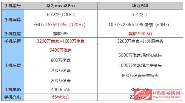 评测比较华为p40p和华为nova8pro买哪款更好?有什么区别?
