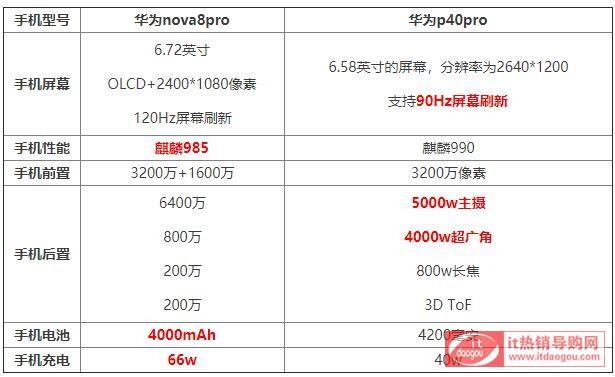 最新解读华为p40pro和华为nova8pro区别大吗?买哪个好?选购建议